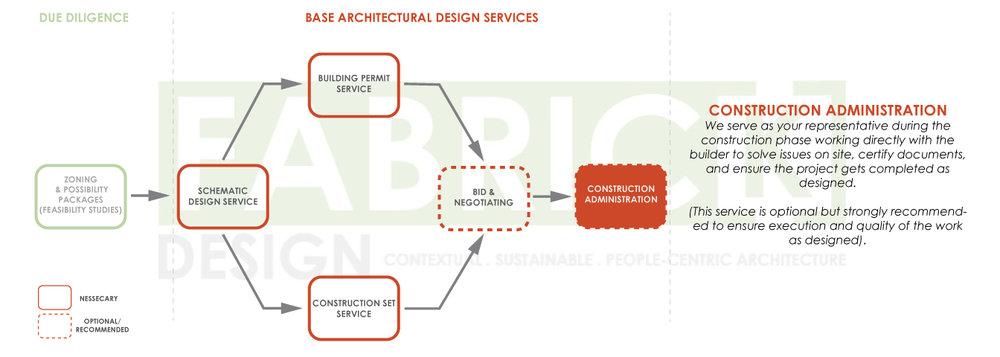 FabrickDesign_Architectural-Design-Process-Diagrams_2019_06.jpg