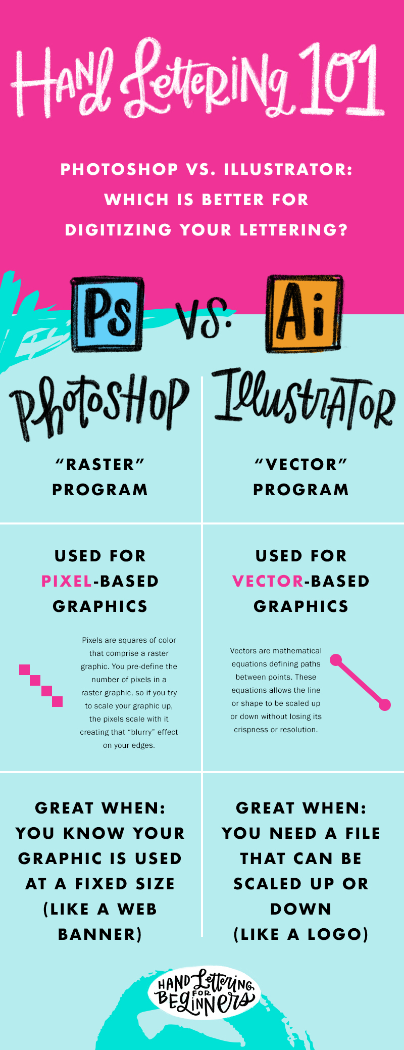How To Turn A Hand Lettered Sketch Into A Digital Vector Logo Using ...
