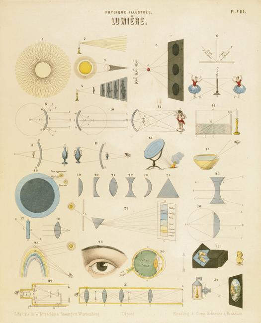 Light, c1850. Educational plate showing reflection and refraction, light travelling in straight lines, a burning mirror (13) and Newton's prism experiment (27). (Wurtemberg, Germany c1850).    Photo Credit:   HIP / Art Resource, NY    Image Reference:   AR922857