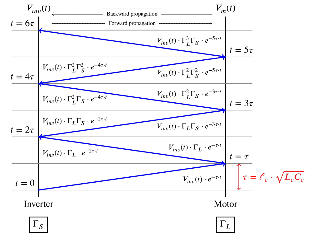 Figure 1: Lattice diagram explaining voltage reflection theory