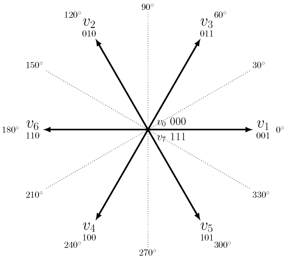 The eight basic vectors with their magnitude and direction. The zero vectors \(v_0\) and \(v_7\) are shown at origo. The U-phase is normally basis for all angles. The origin of the angles are the windings physical location inside the stator; installed around the circumference at 120° apart. Because each winding can have positive and negative voltage, it occupies two angles at 180° separation.