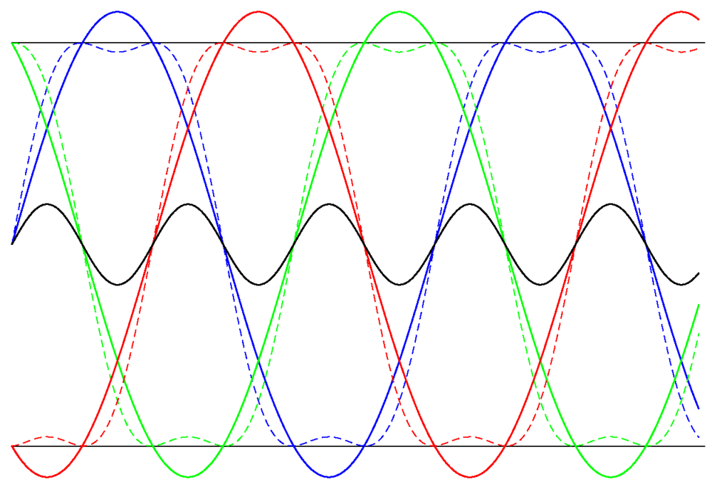 Three phases with their first and third harmonics. Note that the third harmonic (black) is common to all three phases.