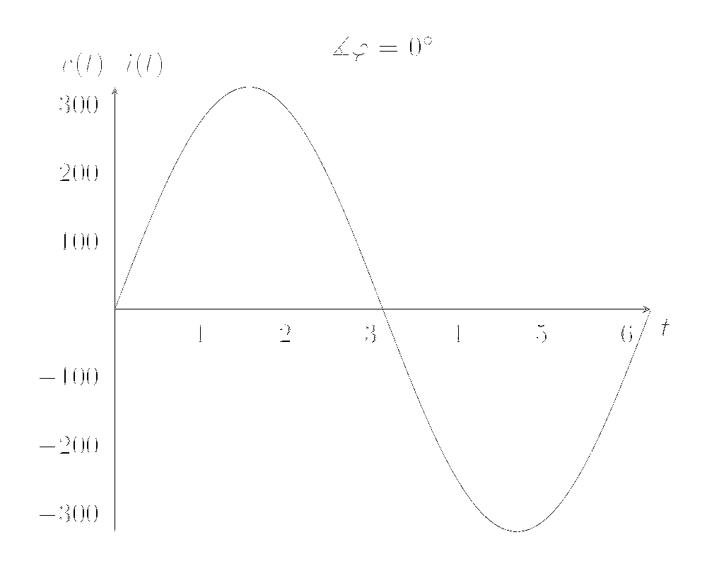 voltage-current-0-deg.png