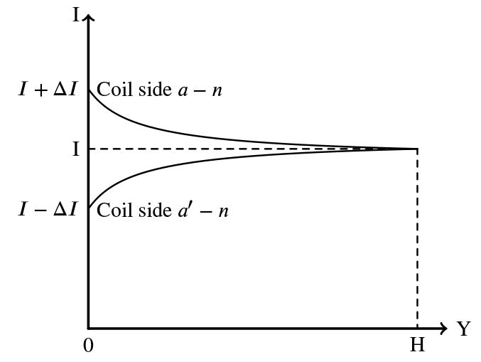 Figure 2b: Current density as function of winding length from terminal.