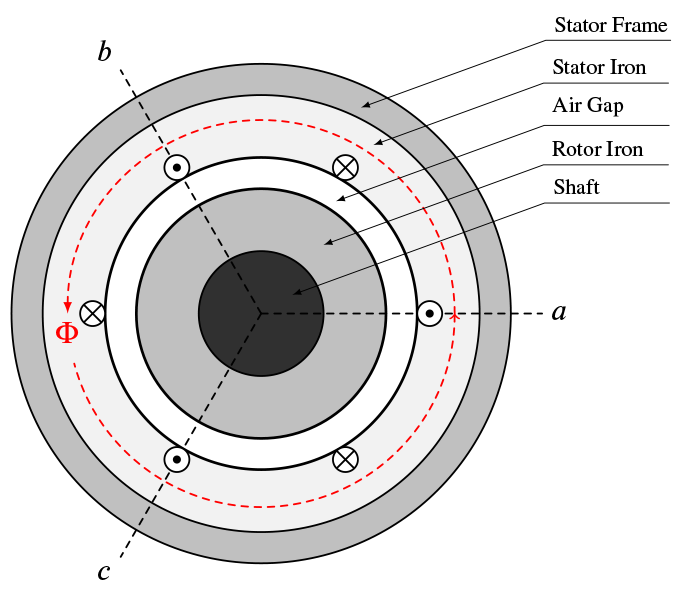 Figure 2c: Cross-sectional view of the machine where the net flux path of the enclosing magnetic field is show in red.