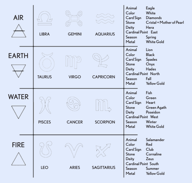 The elements and their associated zodiac signs, seasons, stones and motifs.