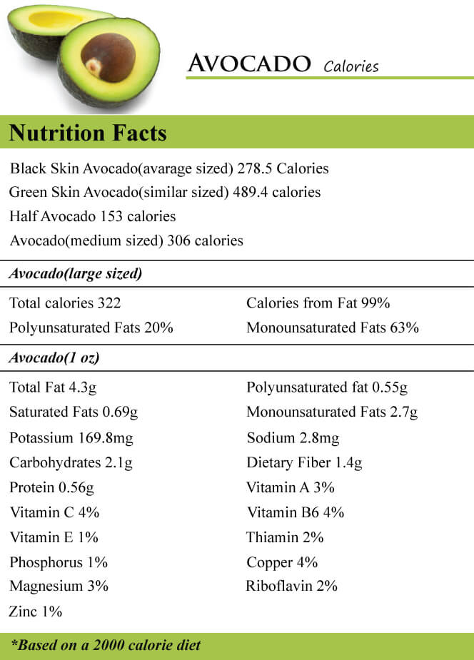 Nutrition in 1/2 avocado. Packed full of healthy fats, minerals and dietary fiber.  Source: http://www.howmanycaloriescounter.com/avocado.html