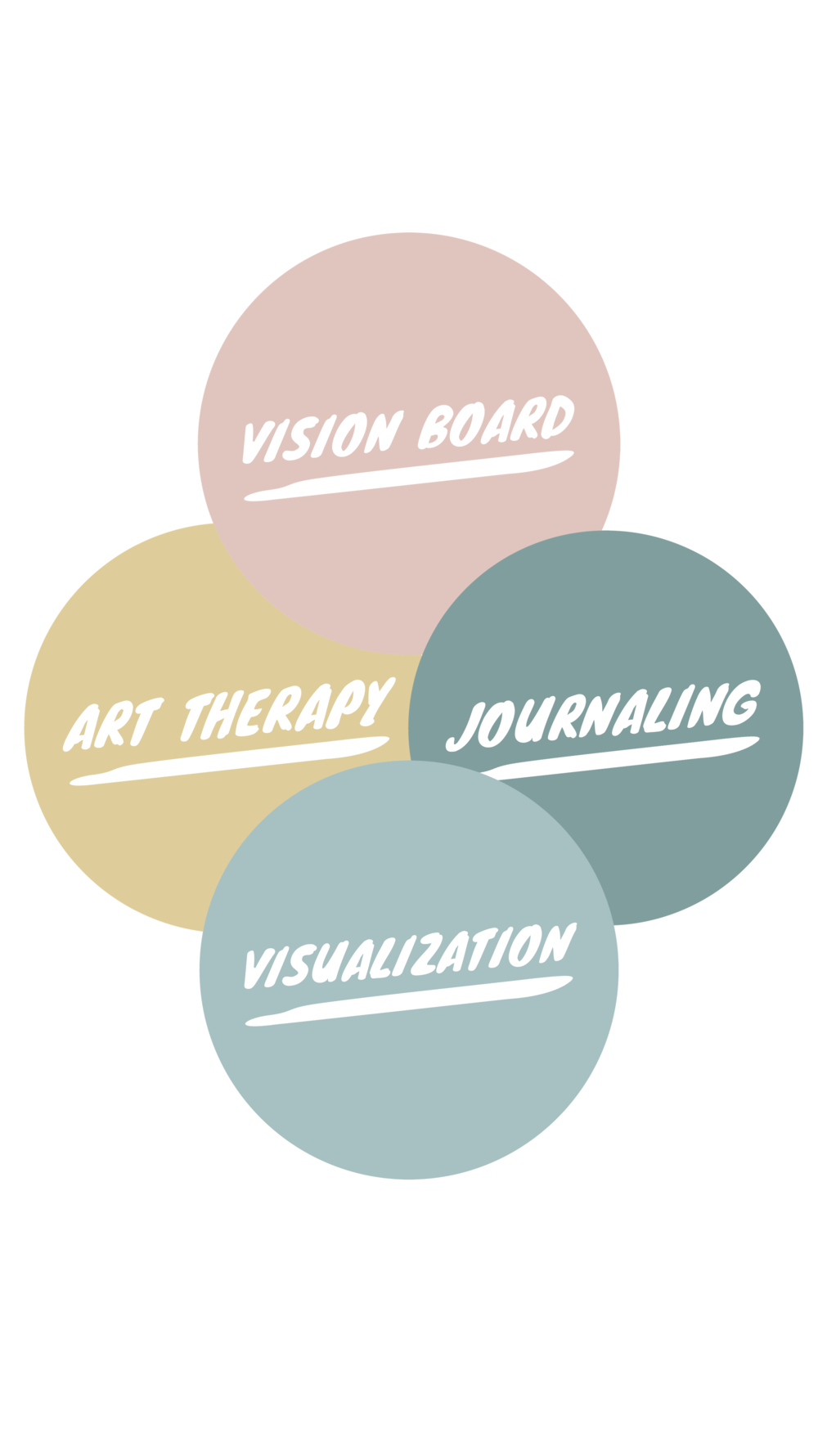 What is Visual Goal Setting? Well its a little bit of a lot of things, but I think this Venn Diagram sums it up best.It brings together the left and right brain — your outer logic and your inner knowing — so that you set aligned goals and intentions. -