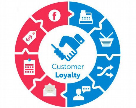 icons representing elements of customer loyalty in healthcare