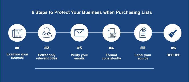 6 steps for purchased lists.png