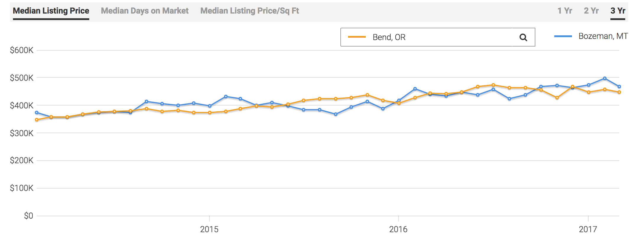 Bend Median List Price Compared to Bozeman