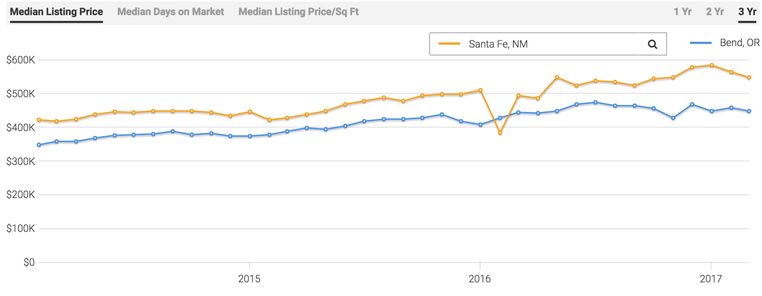 Santa Fe median listing price compared to Bend