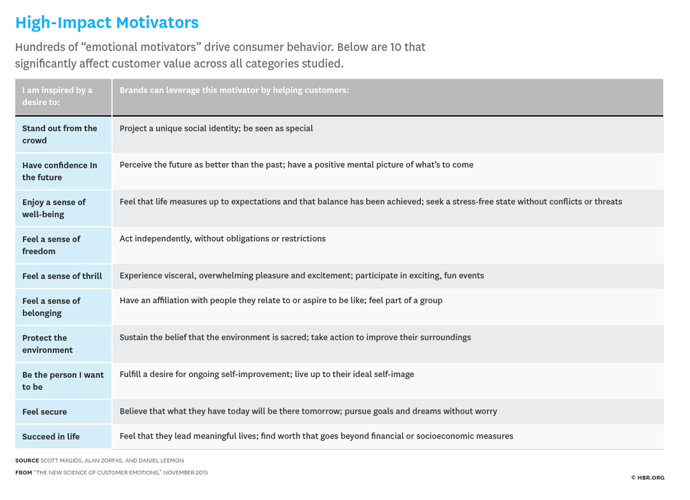 "Source: "" The New Science of Customer Emotions "" via Harvard Business Review"