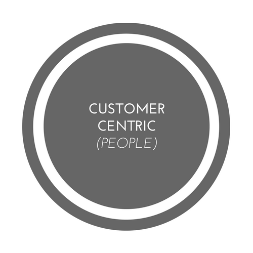 Customer-Centric Marketing Mix: From People to Customer-Centric