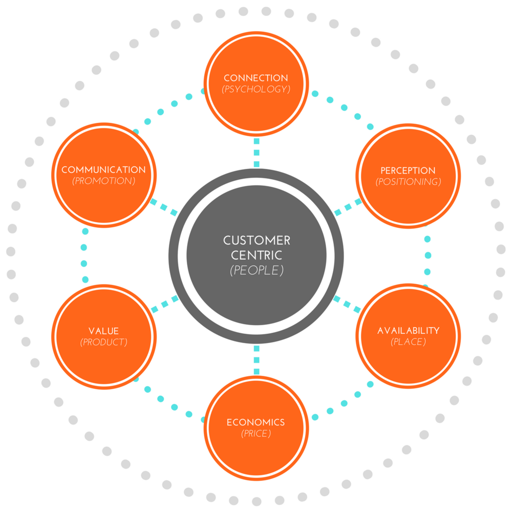 Customer-Centric Marketing Mix