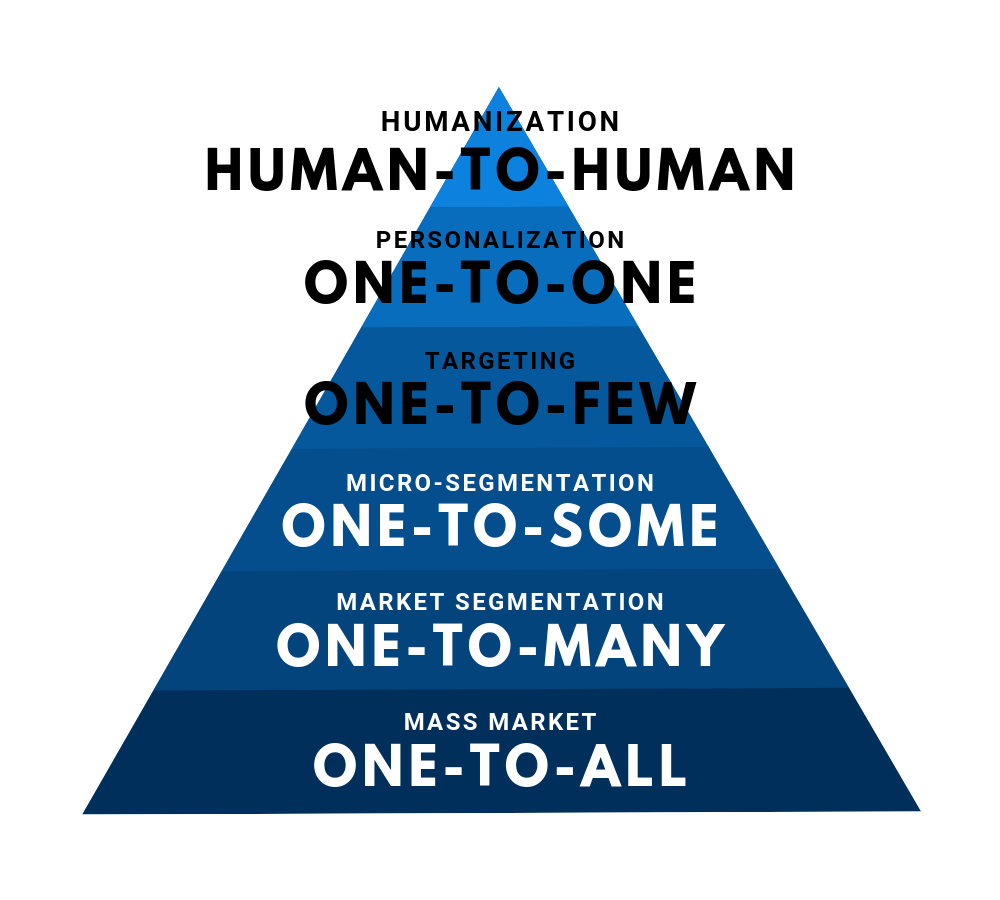 Mark Michael - From Mass Market towards Human-to-Human Humanization.png
