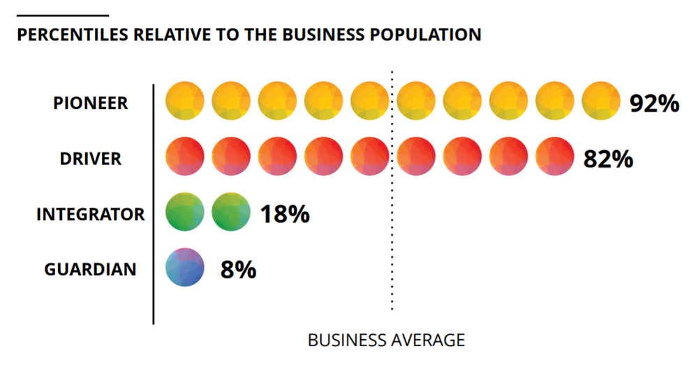 """Read as """"Mark Michael leans 92% stronger in the Pioneer characteristic compared to the average business population."""""""