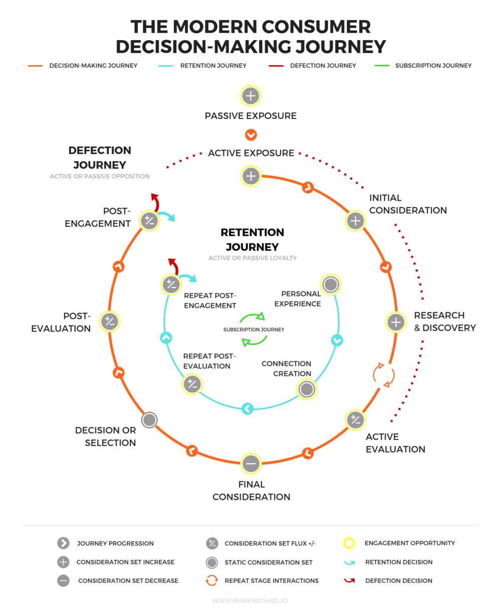 www.MarkMichael.io - Modern Consumer Decision-Making Journey.png