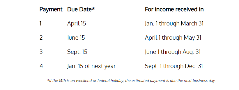 Payment dates