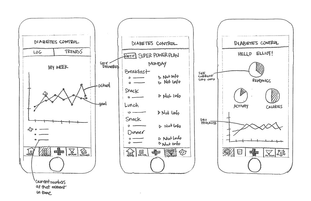 Wireframe sketches starting to envision the experience for the application.