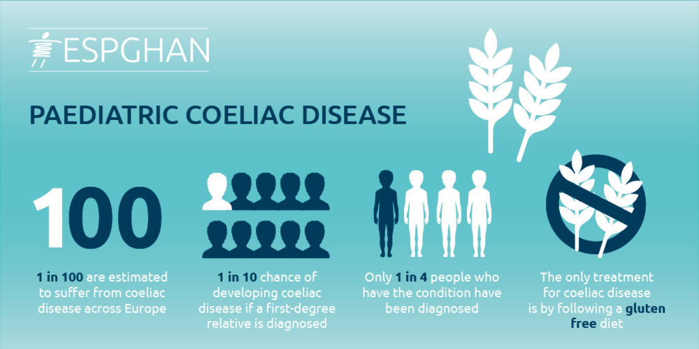 ESPGHAN 17 Coeliac Disease in Children.png
