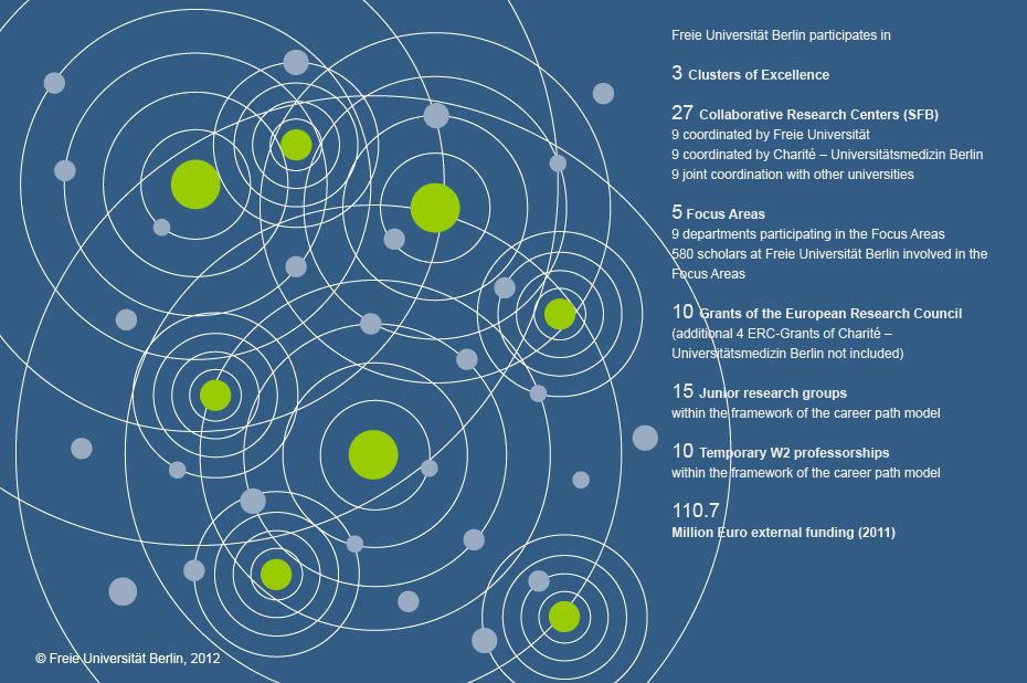 Freie Universität Research Network