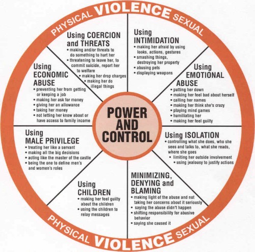 source: http://www.healthyplace.com/abuse/domestic-violence/cycle-of-violence-and-abuse-and-how-to-break-the-cycle-of-abuse/