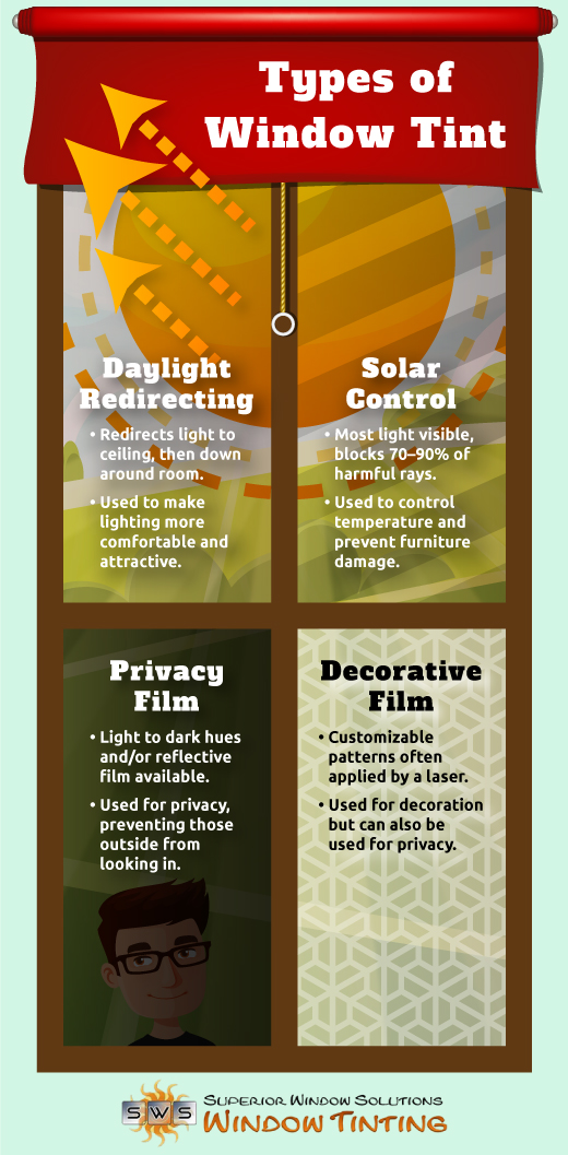 types of window tint infographic