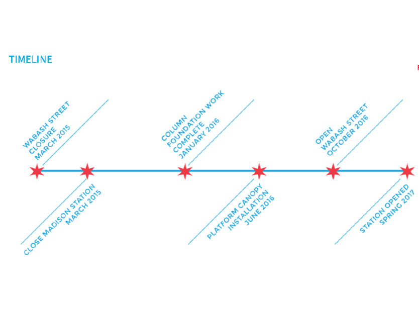 The City of Chicago - Timeline Design