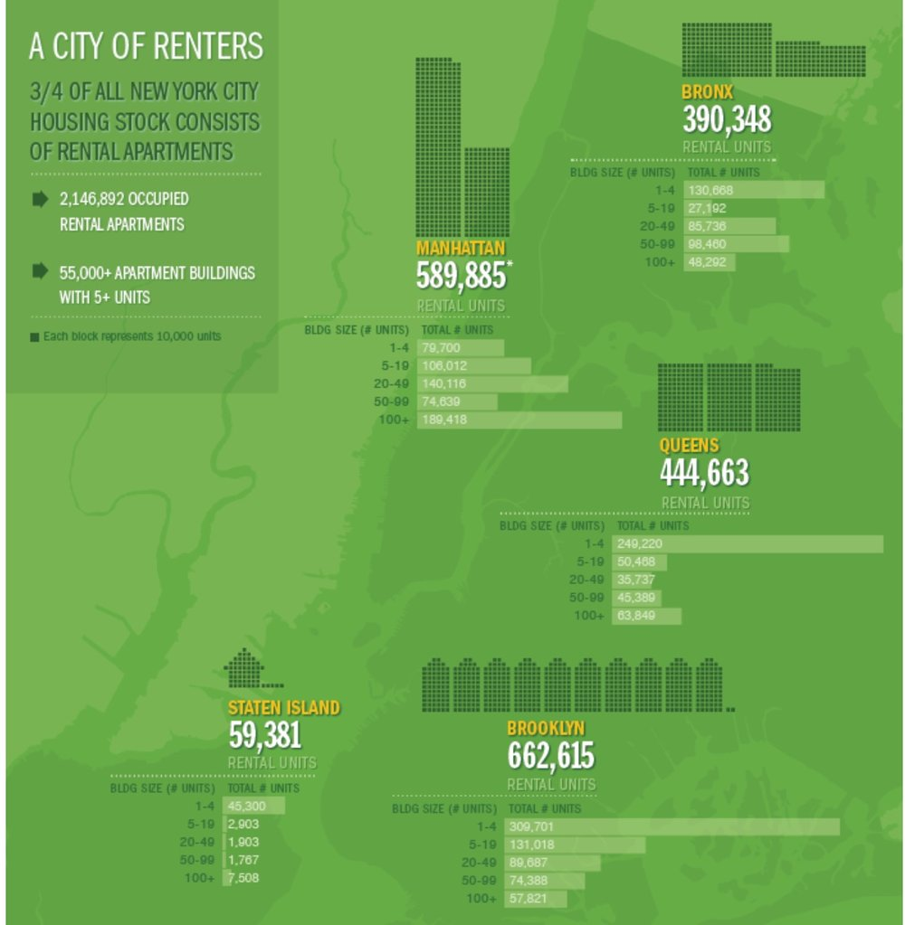 Rent Statistics Breakdown by Neighborhood
