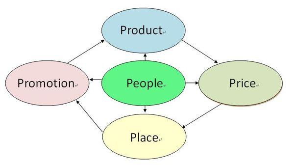 管理拾穗:行銷的第五P -