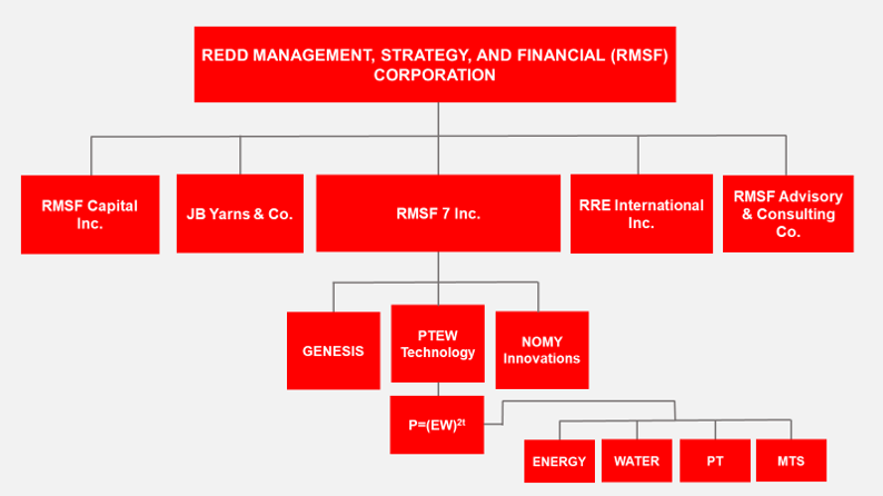 Organizational Chart Modified 02_10_19.png