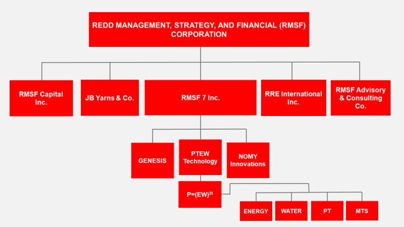 Organizational Chart Modified 02_10_19.png