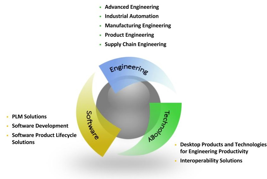 Engineering Services - CAD/CAE Modeling & MigrationDetailing and LayoutEngineering Change MgmtProduct Design & EngineeringDesign for  Assembly  & ManufacturinngDimensional ManagementMfg process simulation: Moldflow/ Casting/ Formability Analysis