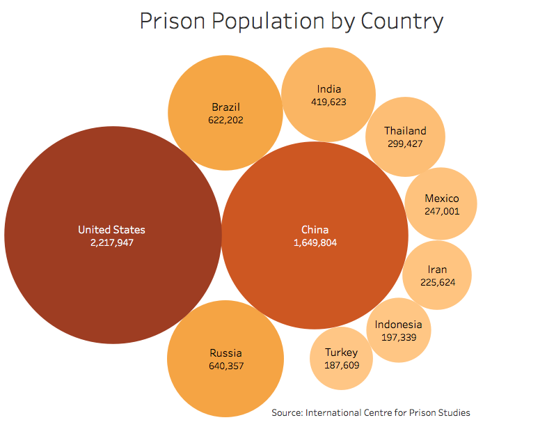 Prison Population by Country