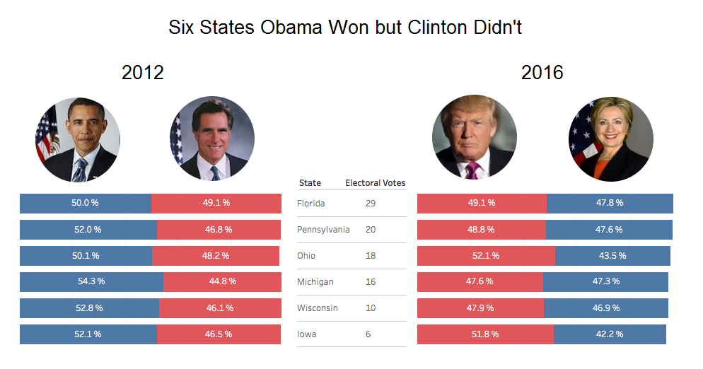 six states obama won but clinton didn't