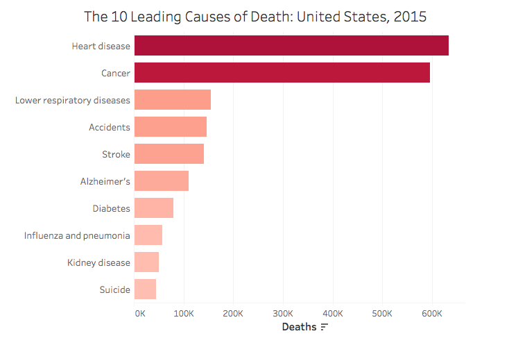 top-10-causes-death-united-states