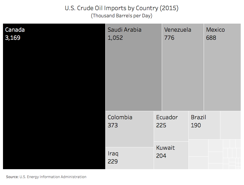 crude-oil-imports-by-country