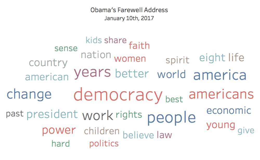 obama-farewell-address-wordcloud
