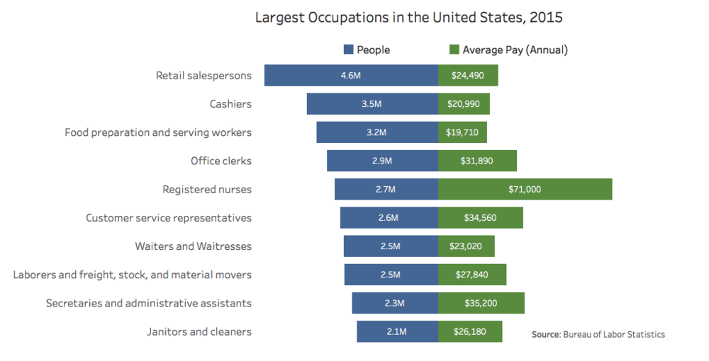 largest-occupations-united states