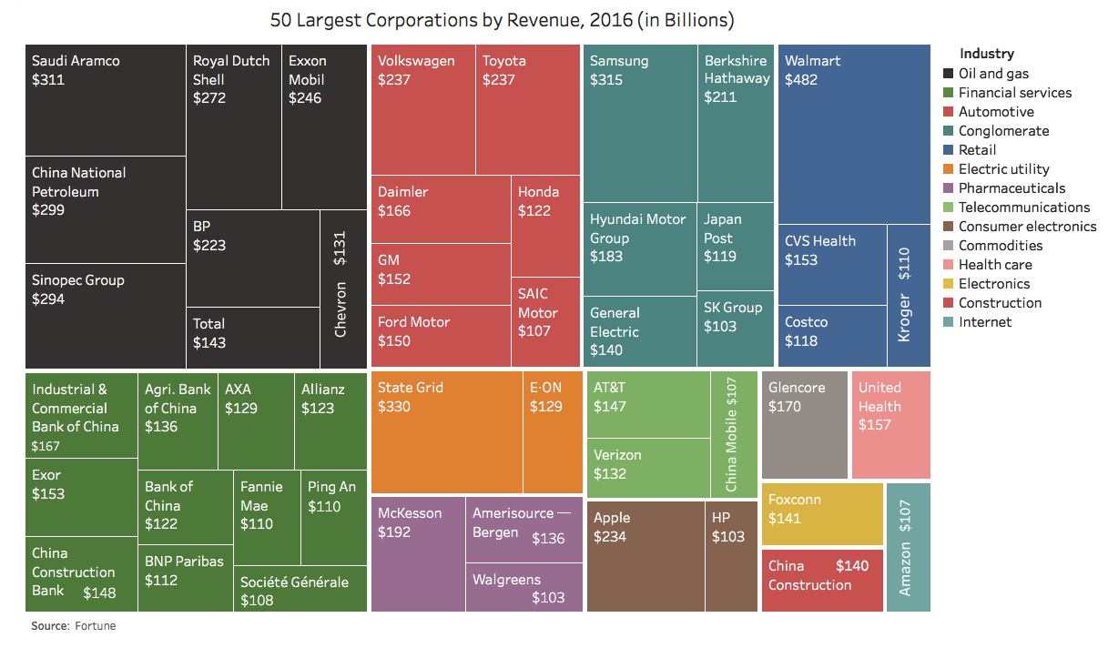 largest-corporations-by-revenue