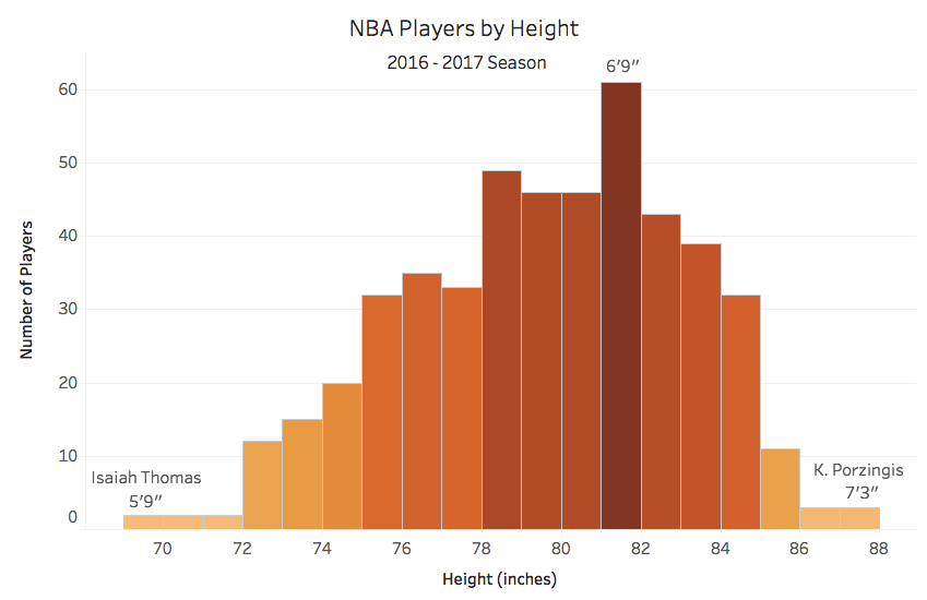 nba-players-by-height