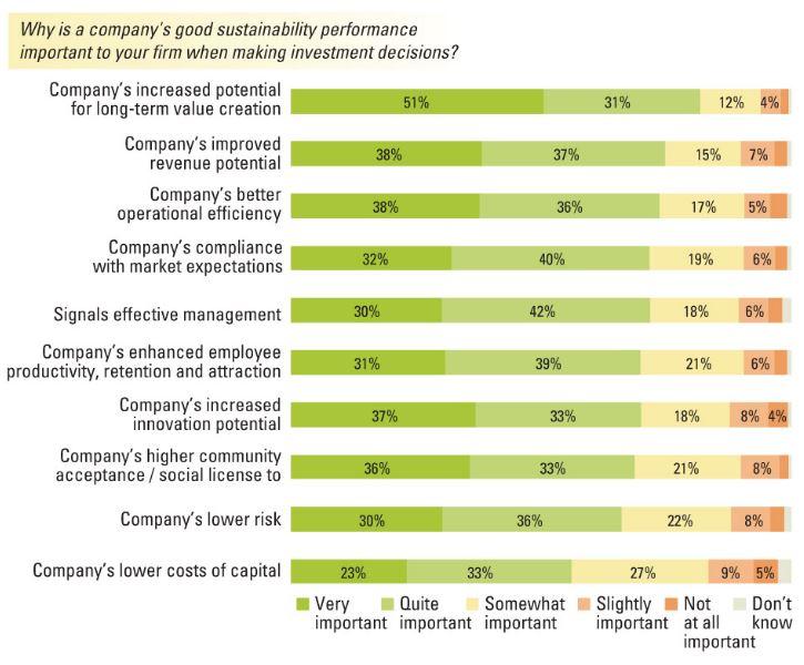 ESG criterias