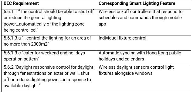 bec requirement vs smart lighting.PNG