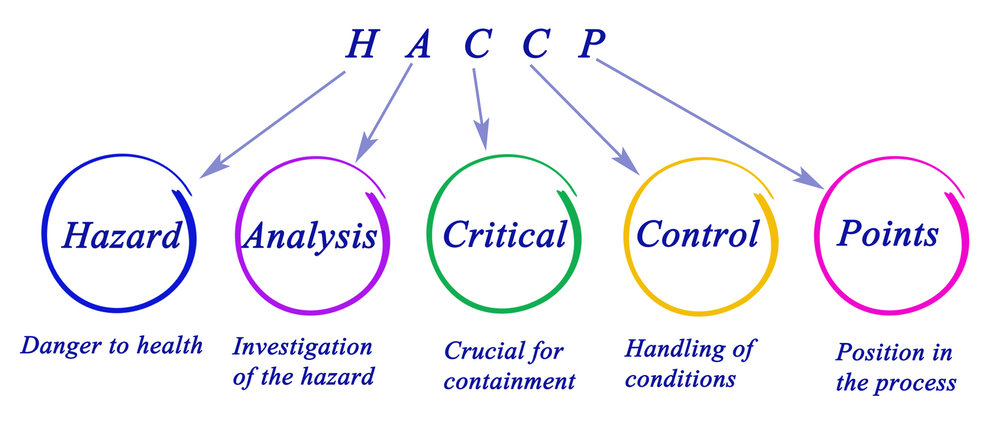 HACCP-protocol: wie is er verantwoordelijk? De wettelijke grondslag van HACCP-regels en Europese Hygienevoorschriften.