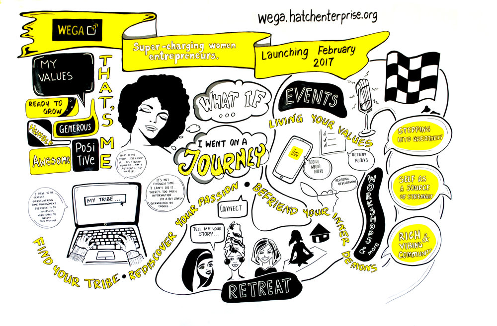 Created in our studio, this Rich Picture captures the values and journey for the Hatch London's WEGA women's entrepreneur incubator programme.