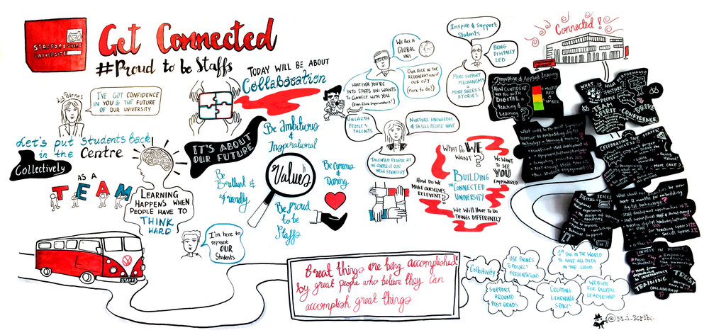 This was one of a series of graphic recordings created during the University of Staffordshire's Get Connected conference - capturing the information from keynote speakers as well as participatory breakout workshops.