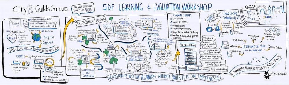 City & Guilds Skills Development Fund Learning and Evaluation Workshop: This graphic recording was designed to capture key information as 6 projects supported by the fund were brought together to share their learnings over the past 6 months - to create a shared body of learning, and a record that can be used to document and compare the changes and developments over the coming year and beyond.