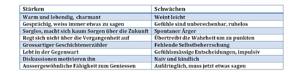 Temp Beschreibung Sanguiniker (2).png