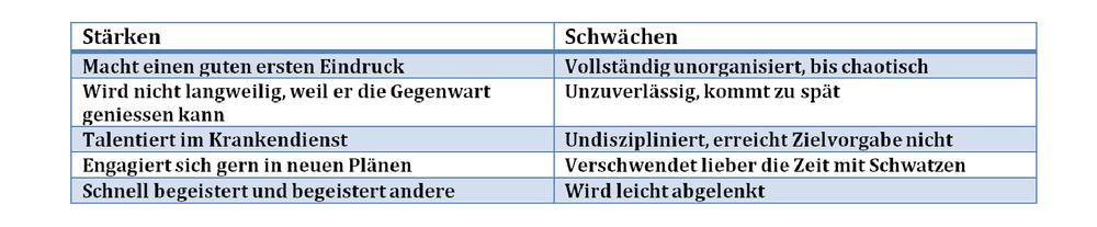 Temp Beschreibung Sanguiniker (4).png